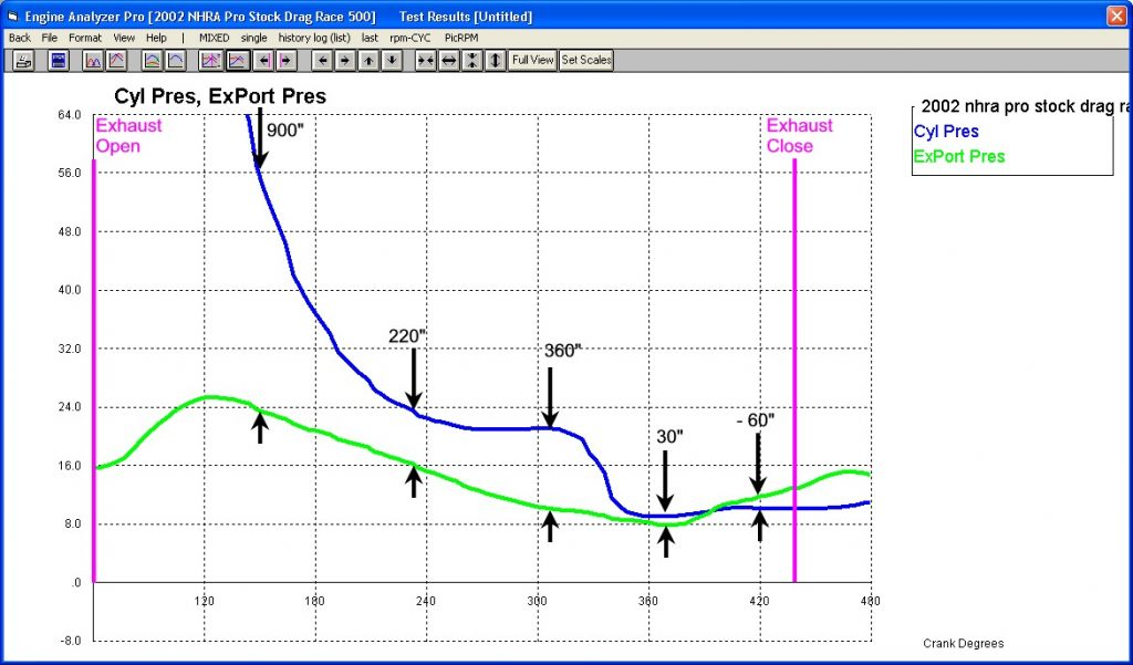 Flow Pressure Across Exhaust Valve